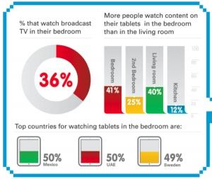 Stats of bedroom
